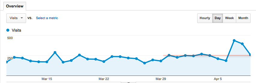 Screen capture of a google analytics visitors report.