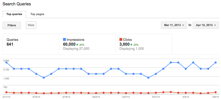 Screen capture of the search terms report in Google Webmaster Tools