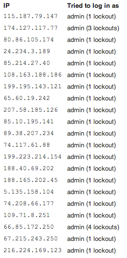 Screen capture of IP addresses locked out of site.